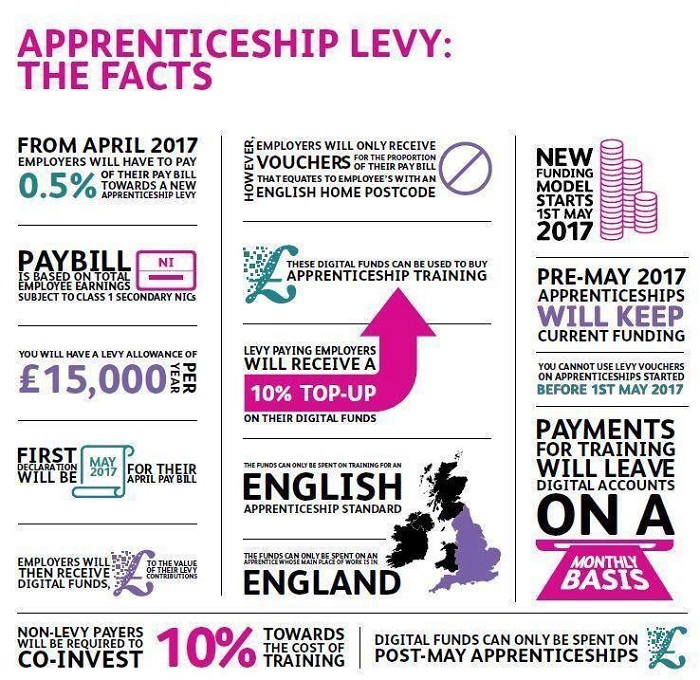 Apprenticeship Levy Ready